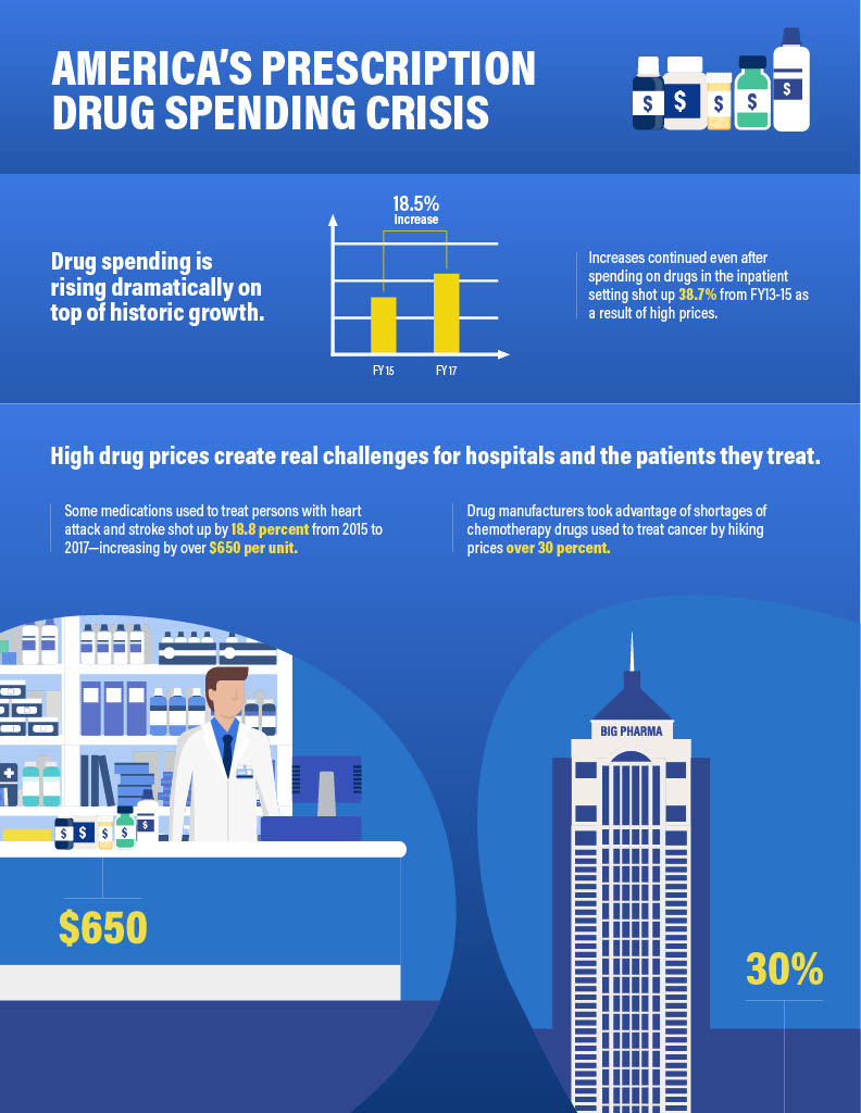 America's Prescription Drug Spending Crisis