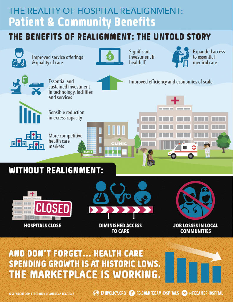 Patient and Community Benefits of Realignment